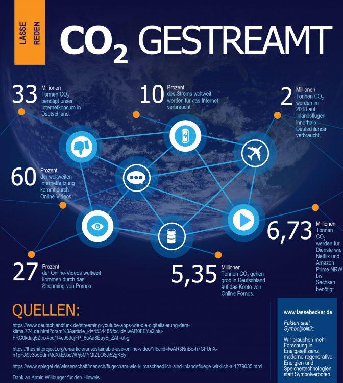 Es wird mehr CO2 in Deutschland für Streaming verbraucht als für Inlandsflüge - grob überschlagen